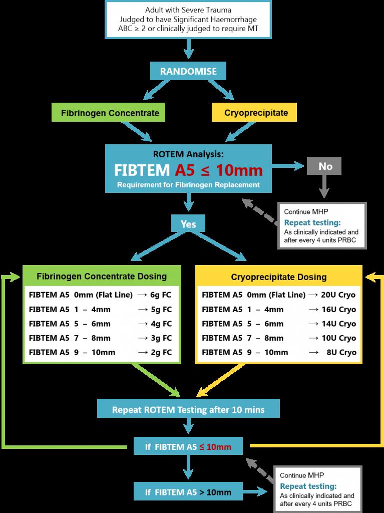 Intervention Diagram - FEISTY Study